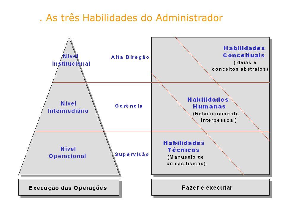 . As três Habilidades do Administrador