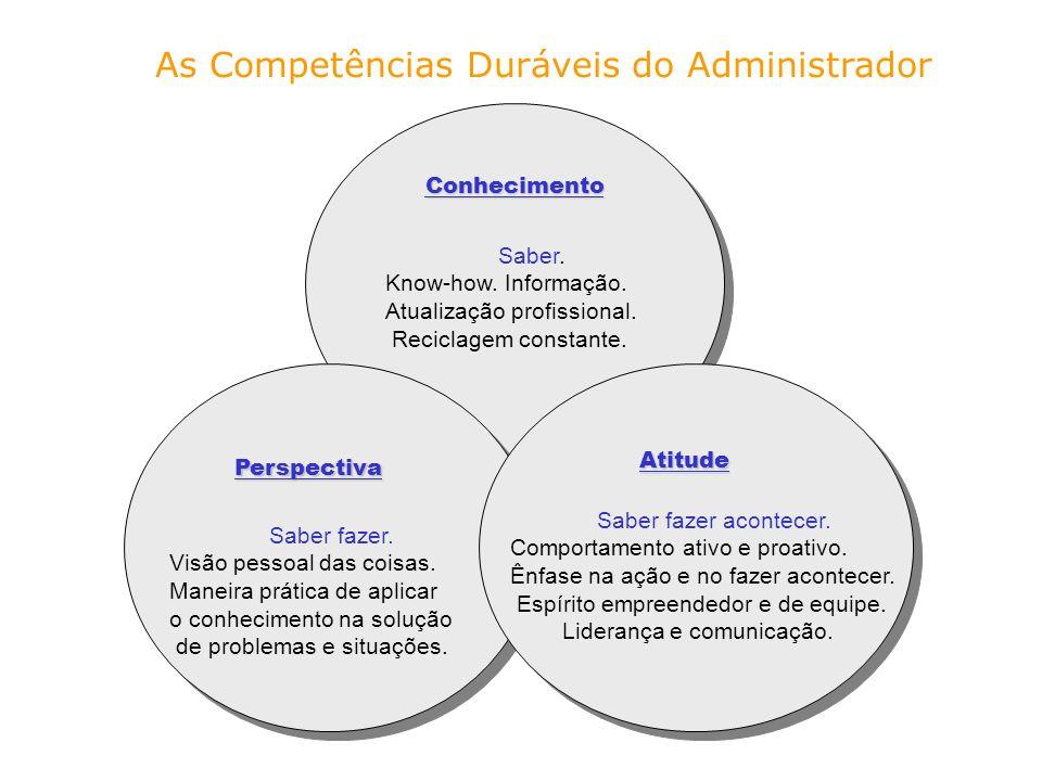As Competências Duráveis do Administrador Conhecimento Perspectiva Atitude Saber. Know-how. Informação. Atualização profissional. Reciclagem constante