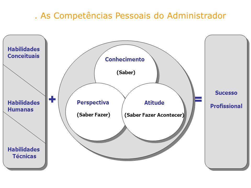 += Habilidades Conceituais Habilidades Humanas Habilidades Técnicas Conhecimento (Saber) Perspectiva (Saber Fazer) Atitude (Saber Fazer Acontecer) Suc