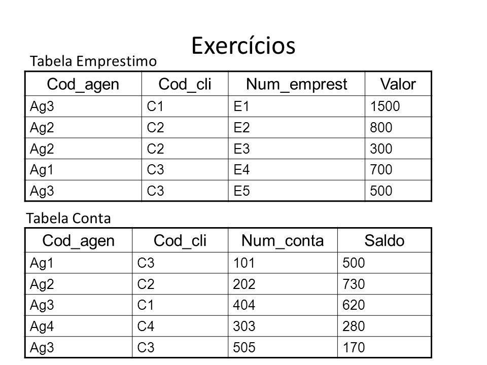 Exercícios Cod_agenCod_cliNum_emprestValor Ag3C1E11500 Ag2C2E2800 Ag2C2E3300 Ag1C3E4700 Ag3C3E5500 Tabela Emprestimo Cod_agenCod_cliNum_contaSaldo Ag1