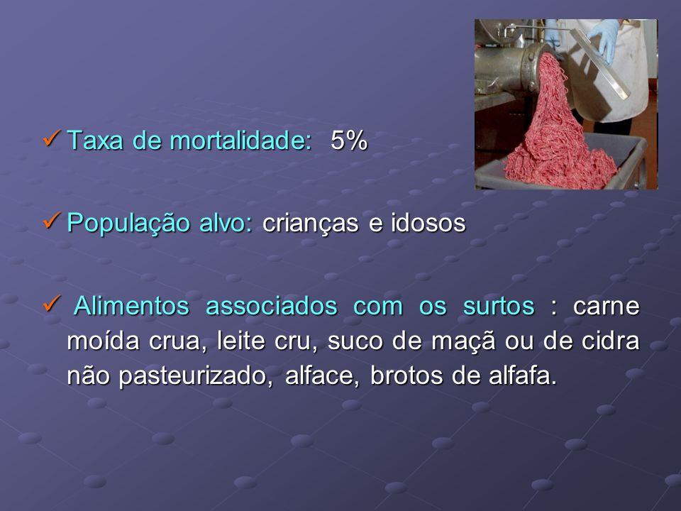 Taxa de mortalidade: 5% Taxa de mortalidade: 5% População alvo: crianças e idosos População alvo: crianças e idosos Alimentos associados com os surtos