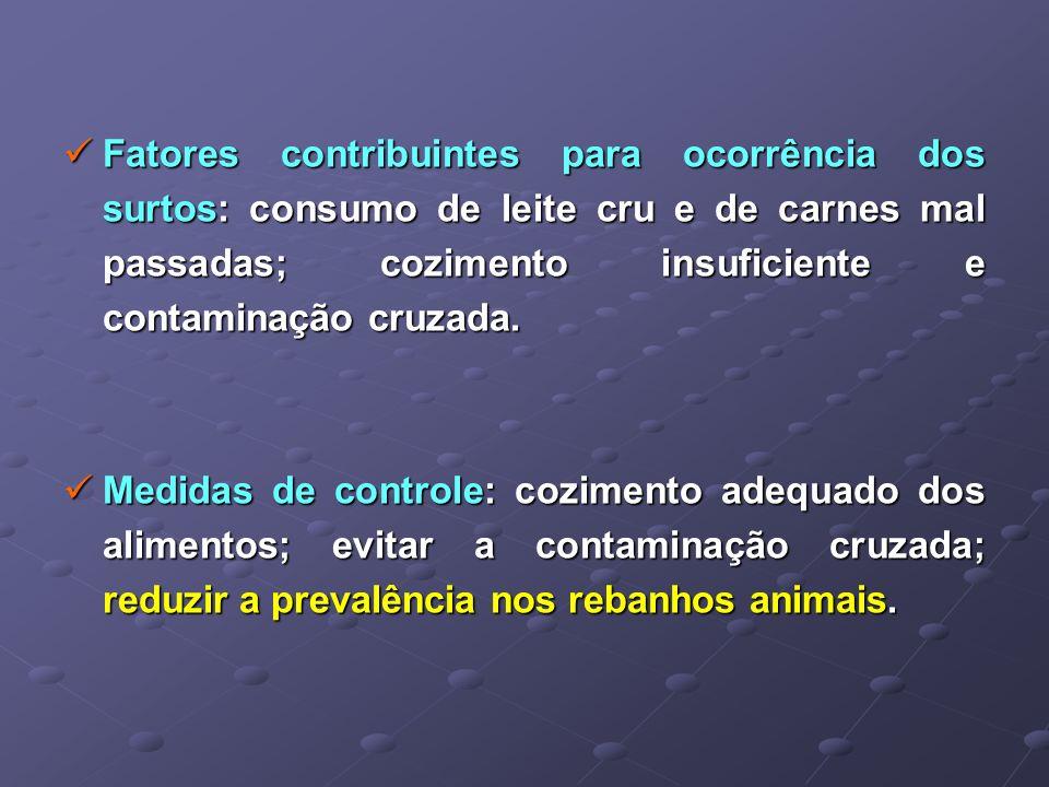 Fatores contribuintes para ocorrência dos surtos: consumo de leite cru e de carnes mal passadas; cozimento insuficiente e contaminação cruzada. Fatore