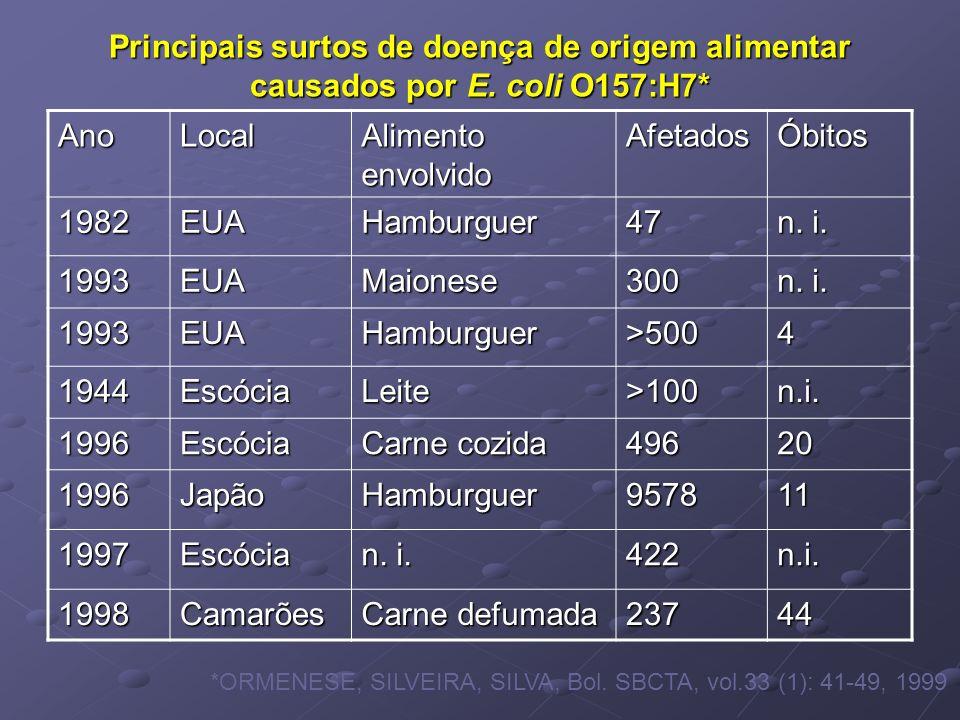 Principais surtos de doença de origem alimentar causados por E. coli O157:H7* AnoLocal Alimento envolvido AfetadosÓbitos 1982EUAHamburguer47 n. i. 199