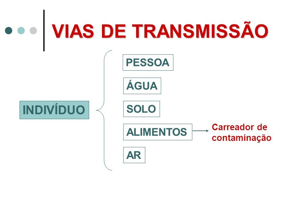 VIAS DE TRANSMISSÃO INDIVÍDUO PESSOA ÁGUA SOLO ALIMENTOS AR Carreador de contaminação