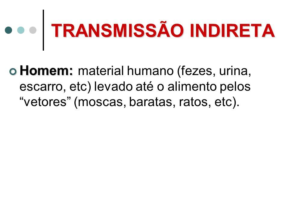 TRANSMISSÃO INDIRETA Homem: Homem: material humano (fezes, urina, escarro, etc) levado até o alimento pelos vetores (moscas, baratas, ratos, etc).