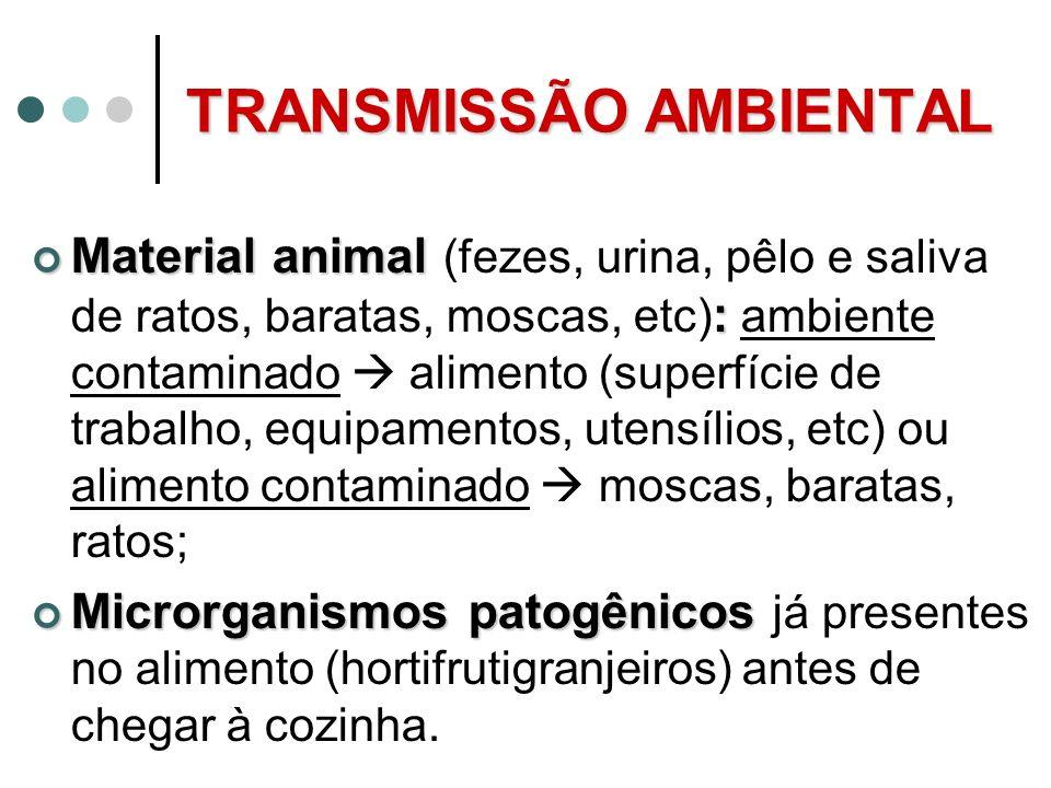 TRANSMISSÃO AMBIENTAL Material animal : Material animal (fezes, urina, pêlo e saliva de ratos, baratas, moscas, etc) : ambiente contaminado alimento (