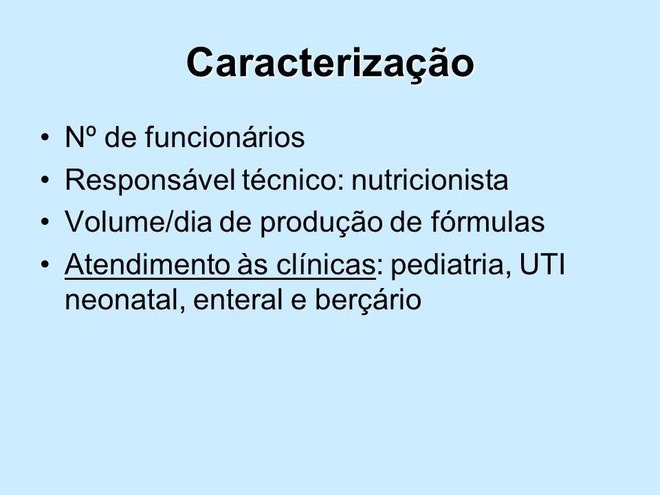 Caracterização Nº de funcionários Responsável técnico: nutricionista Volume/dia de produção de fórmulas Atendimento às clínicas: pediatria, UTI neonat