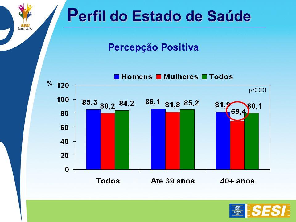 Percepção Positiva p<0,001 P erfil do Estado de Saúde
