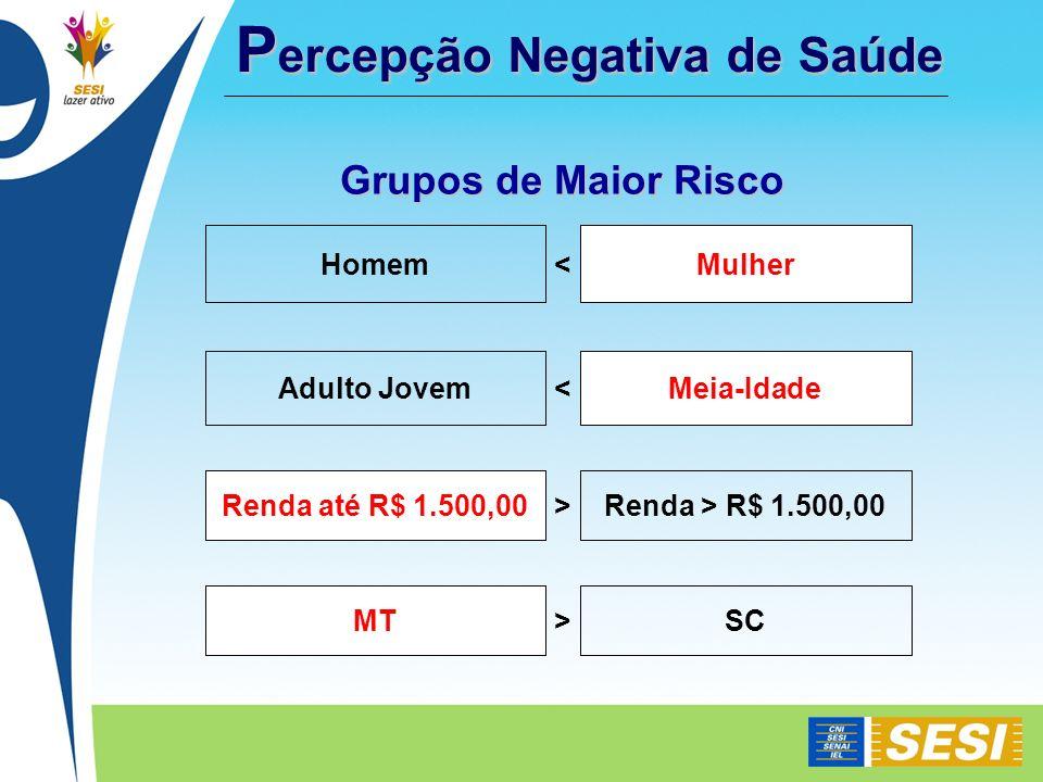 SC>MT Renda > R$ 1.500,00>Renda até R$ 1.500,00 Meia-Idade<Adulto Jovem Mulher<Homem Grupos de Maior Risco P ercepção Negativa de Saúde