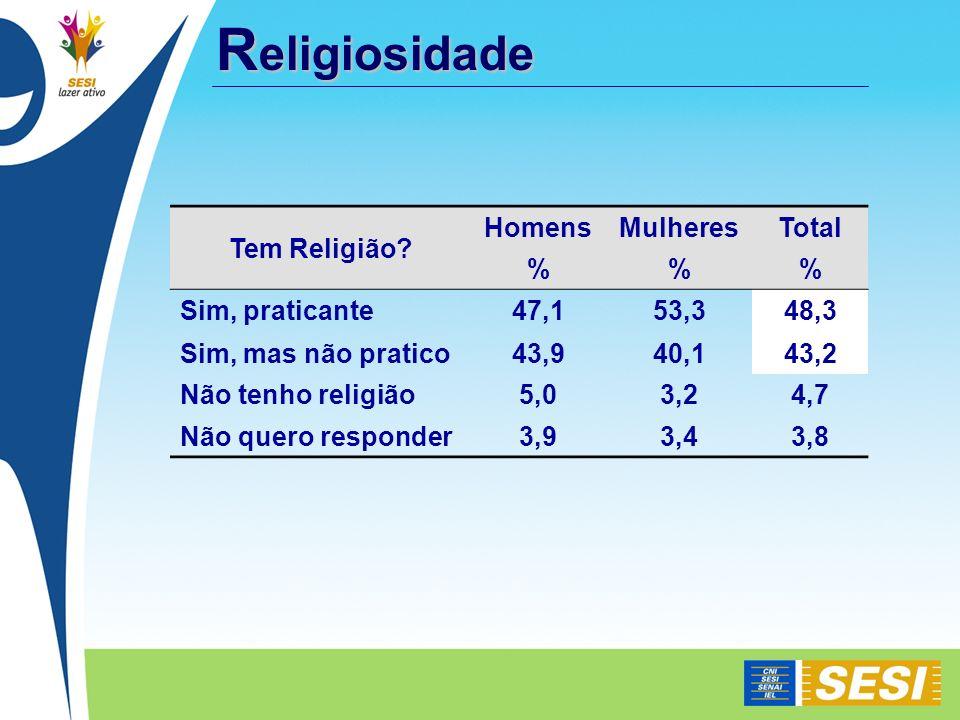 R eligiosidade Tem Religião? HomensMulheresTotal %% Sim, praticante47,153,348,3 Sim, mas não pratico43,940,143,2 Não tenho religião5,03,24,7 Não quero