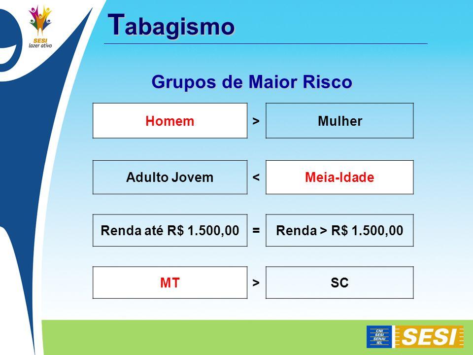 Homem>Mulher Adulto Jovem<Meia-Idade Renda até R$ 1.500,00=Renda > R$ 1.500,00 MT>SC Grupos de Maior Risco T abagismo