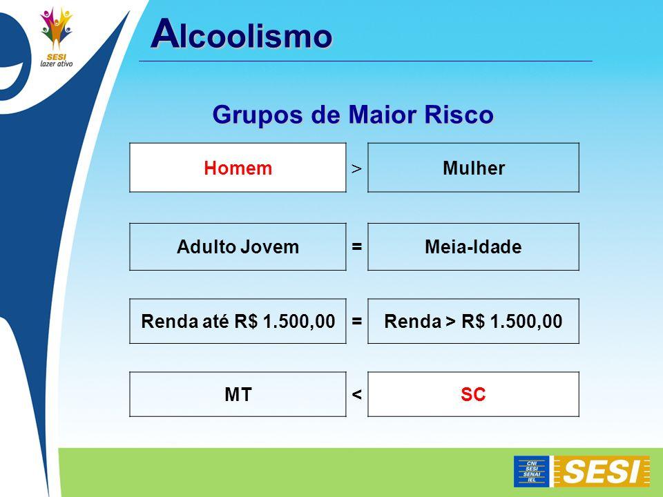 Homem > Mulher Adulto Jovem=Meia-Idade Renda até R$ 1.500,00=Renda > R$ 1.500,00 MT<SC Grupos de Maior Risco A lcoolismo