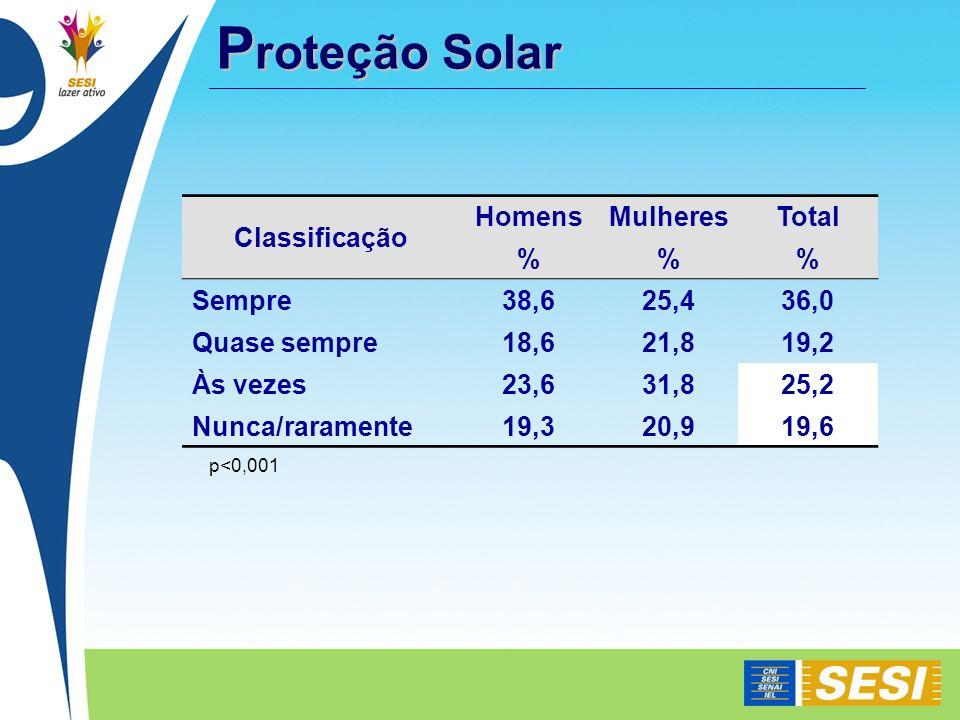 P roteção Solar P roteção Solar p<0,001 Classificação HomensMulheresTotal %% Sempre38,625,436,0 Quase sempre18,621,819,2 Às vezes23,631,825,2 Nunca/ra