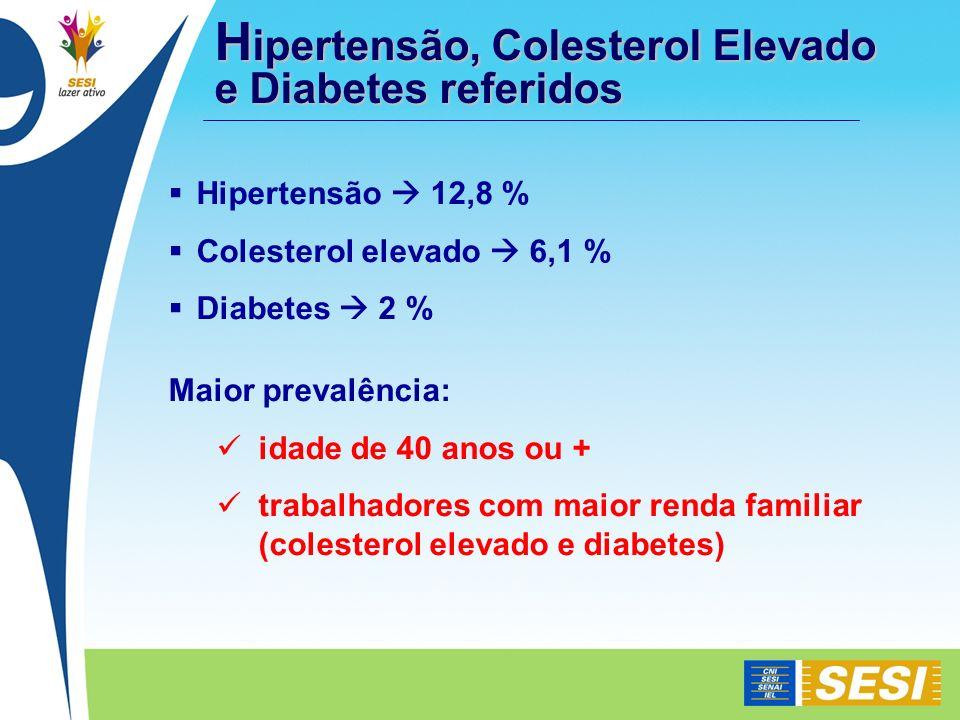 H ipertensão, Colesterol Elevado e Diabetes referidos Hipertensão 12,8 % Colesterol elevado 6,1 % Diabetes 2 % Maior prevalência: idade de 40 anos ou