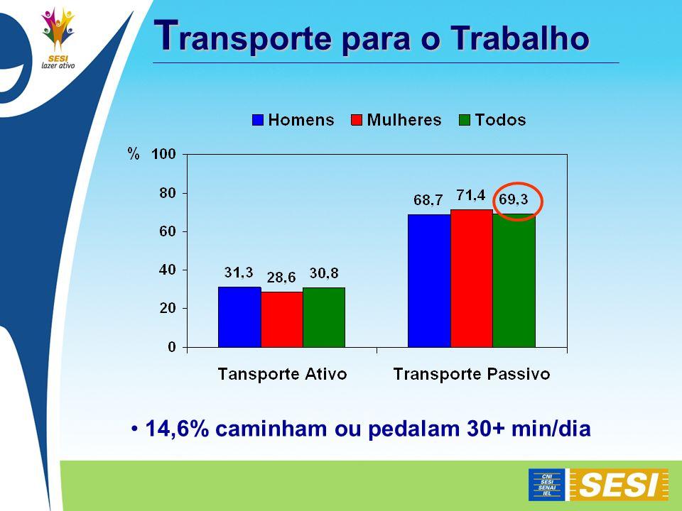 T ransporte para o Trabalho 14,6% caminham ou pedalam 30+ min/dia