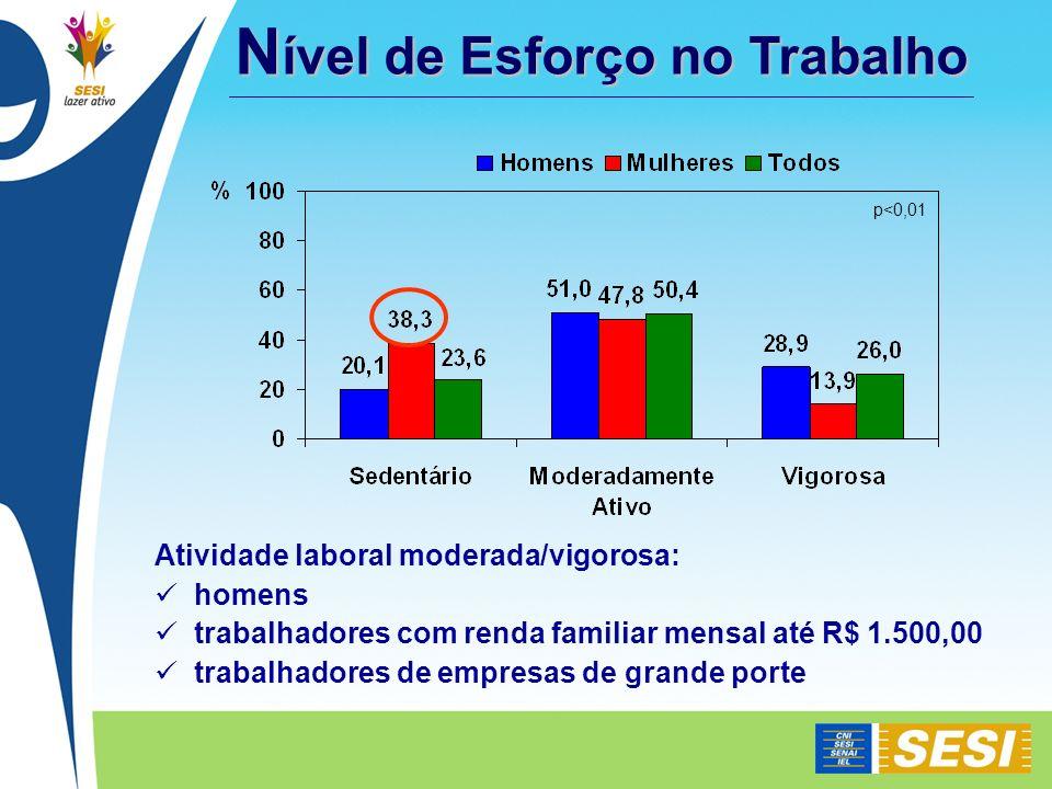 N ível de Esforço no Trabalho Atividade laboral moderada/vigorosa: homens trabalhadores com renda familiar mensal até R$ 1.500,00 trabalhadores de emp