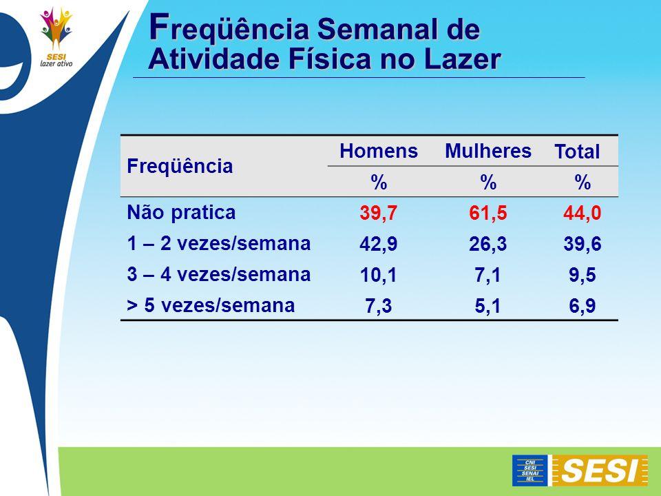 F reqüência Semanal de Atividade Física no Lazer Freqüência HomensMulheresTotal %% Não pratica39,761,544,0 1 – 2 vezes/semana42,926,339,6 3 – 4 vezes/