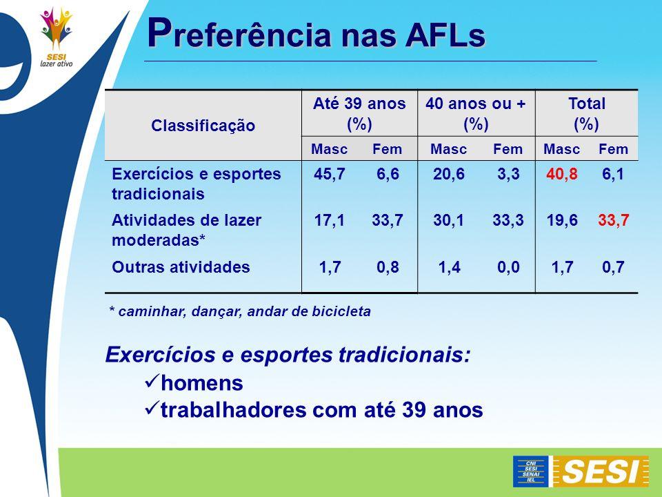 P referência nas AFLs P referência nas AFLs Classificação Até 39 anos (%) 40 anos ou + (%) Total (%) MascFemMascFemMascFem Exercícios e esportes tradi