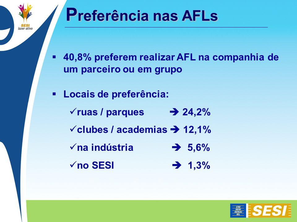 40,8% preferem realizar AFL na companhia de um parceiro ou em grupo Locais de preferência: ruas / parques 24,2% clubes / academias 12,1% na indústria