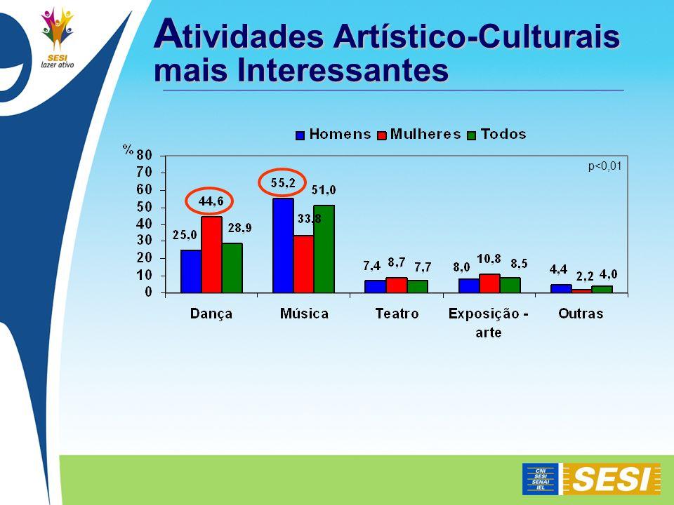 A tividades Artístico-Culturais mais Interessantes p<0,01