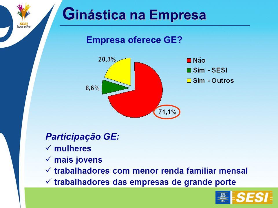 G inástica na Empresa Empresa oferece GE? Participação GE: mulheres mais jovens trabalhadores com menor renda familiar mensal trabalhadores das empres
