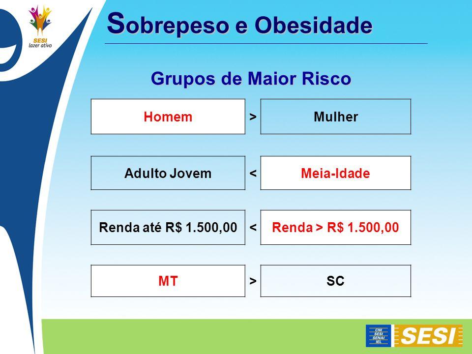 S obrepeso e Obesidade Homem>Mulher Adulto Jovem<Meia-Idade Renda até R$ 1.500,00<Renda > R$ 1.500,00 MT>SC Grupos de Maior Risco