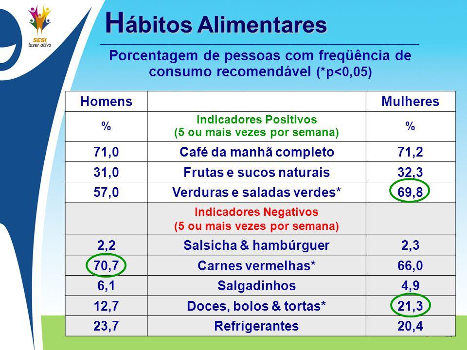 H ábitos Alimentares HomensMulheres % Indicadores Positivos (5 ou mais vezes por semana) % 71,0Café da manhã completo71,2 31,0Frutas e sucos naturais3