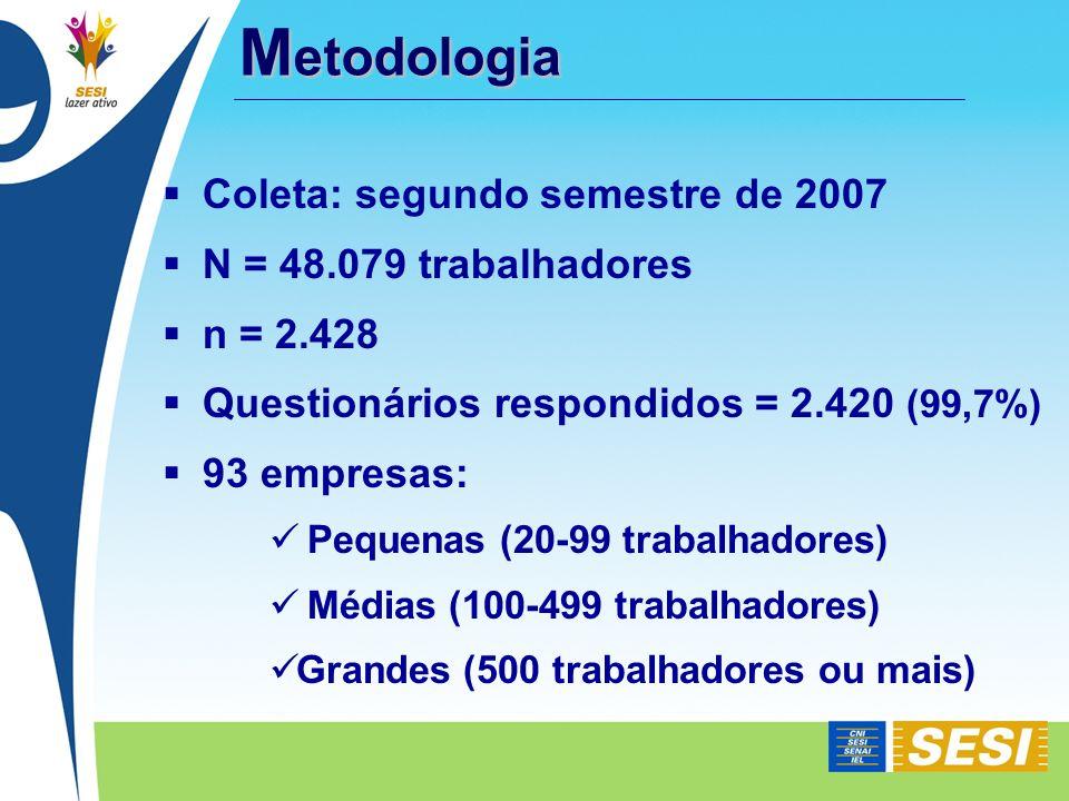 M etodologia Coleta: segundo semestre de 2007 N = 48.079 trabalhadores n = 2.428 Questionários respondidos = 2.420 (99,7%) 93 empresas: Pequenas (20-9
