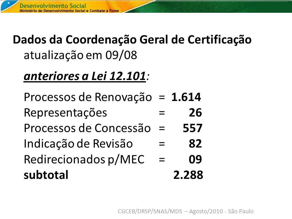Dados da Coordenação Geral de Certificação atualização em 09/08 anteriores a Lei 12.101: Processos de Renovação = 1.614 Representações = 26 Processos de Concessão= 557 Indicação de Revisão = 82 Redirecionados p/MEC = 09 subtotal 2.288 CGCEB/DRSP/SNAS/MDS – Agosto/2010 - São Paulo