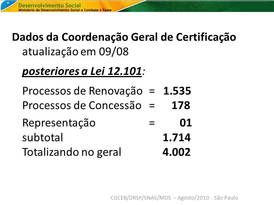 Dados da Coordenação Geral de Certificação atualização em 09/08 posteriores a Lei 12.101: Processos de Renovação = 1.535 Processos de Concessão = 178 Representação= 01 subtotal 1.714 Totalizando no geral 4.002 CGCEB/DRSP/SNAS/MDS – Agosto/2010 - São Paulo