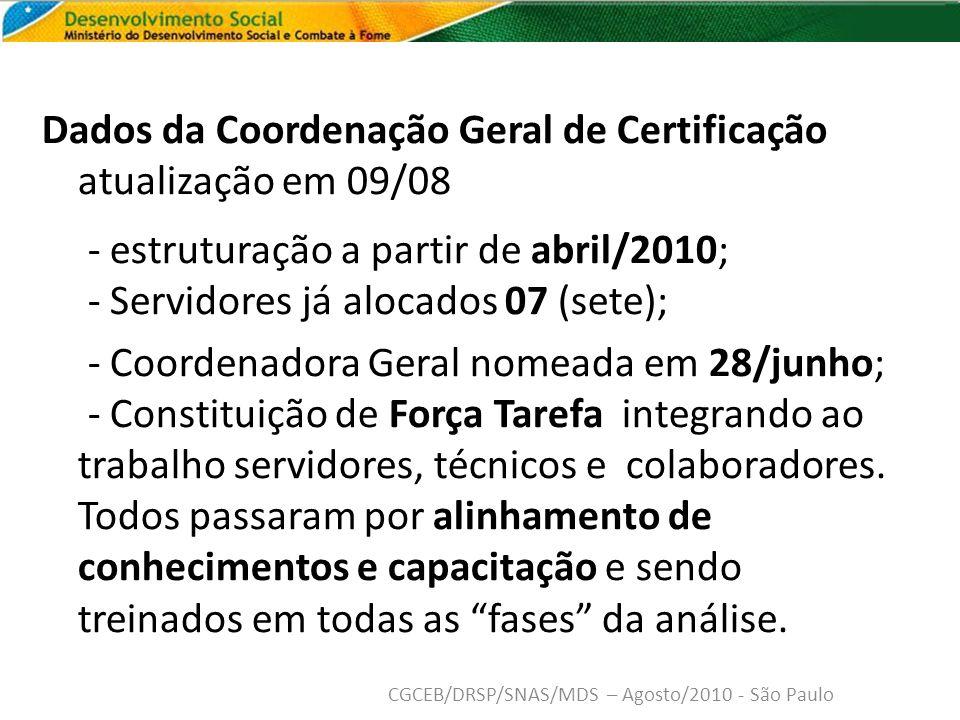 Dados da Coordenação Geral de Certificação atualização em 09/08 - estruturação a partir de abril/2010; - Servidores já alocados 07 (sete); - Coordenadora Geral nomeada em 28/junho; - Constituição de Força Tarefa integrando ao trabalho servidores, técnicos e colaboradores.