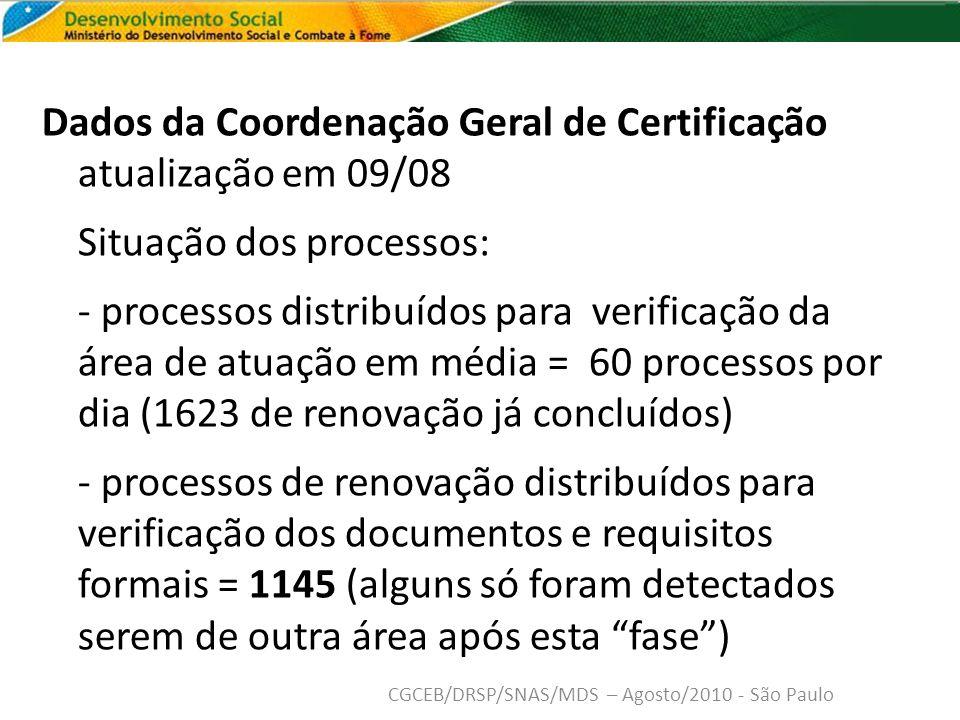 Dados da Coordenação Geral de Certificação atualização em 09/08 Situação dos processos: - processos distribuídos para verificação da área de atuação em média = 60 processos por dia (1623 de renovação já concluídos) - processos de renovação distribuídos para verificação dos documentos e requisitos formais = 1145 (alguns só foram detectados serem de outra área após esta fase) CGCEB/DRSP/SNAS/MDS – Agosto/2010 - São Paulo