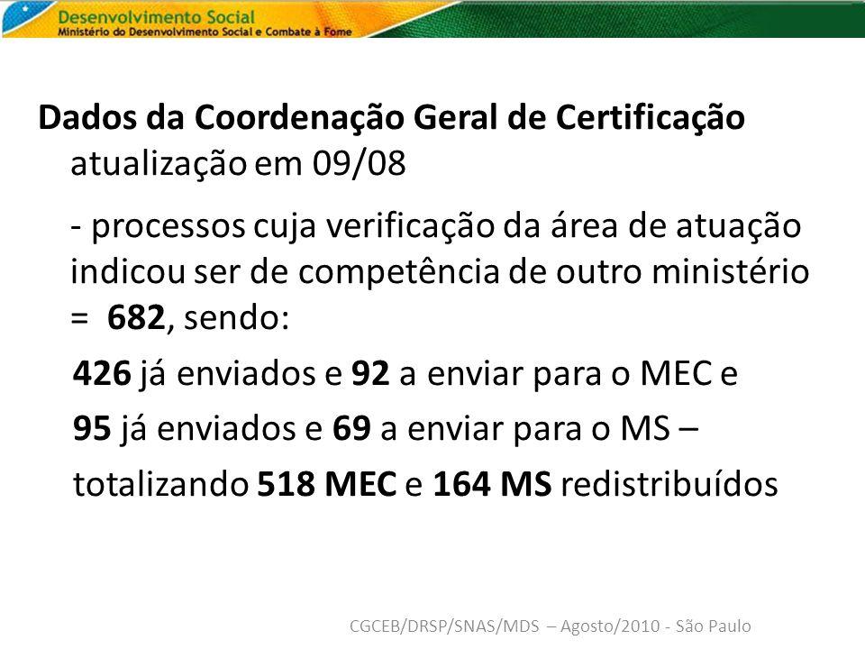 Dados da Coordenação Geral de Certificação atualização em 09/08 - processos cuja verificação da área de atuação indicou ser de competência de outro ministério = 682, sendo: 426 já enviados e 92 a enviar para o MEC e 95 já enviados e 69 a enviar para o MS – totalizando 518 MEC e 164 MS redistribuídos CGCEB/DRSP/SNAS/MDS – Agosto/2010 - São Paulo