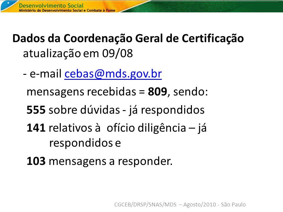 Dados da Coordenação Geral de Certificação atualização em 09/08 - e-mail cebas@mds.gov.brcebas@mds.gov.br mensagens recebidas = 809, sendo: 555 sobre dúvidas - já respondidos 141 relativos à ofício diligência – já respondidos e 103 mensagens a responder.