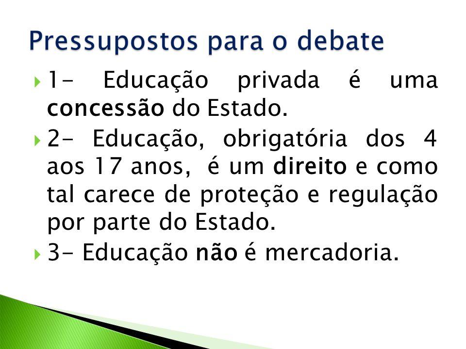 1- Educação privada é uma concessão do Estado.