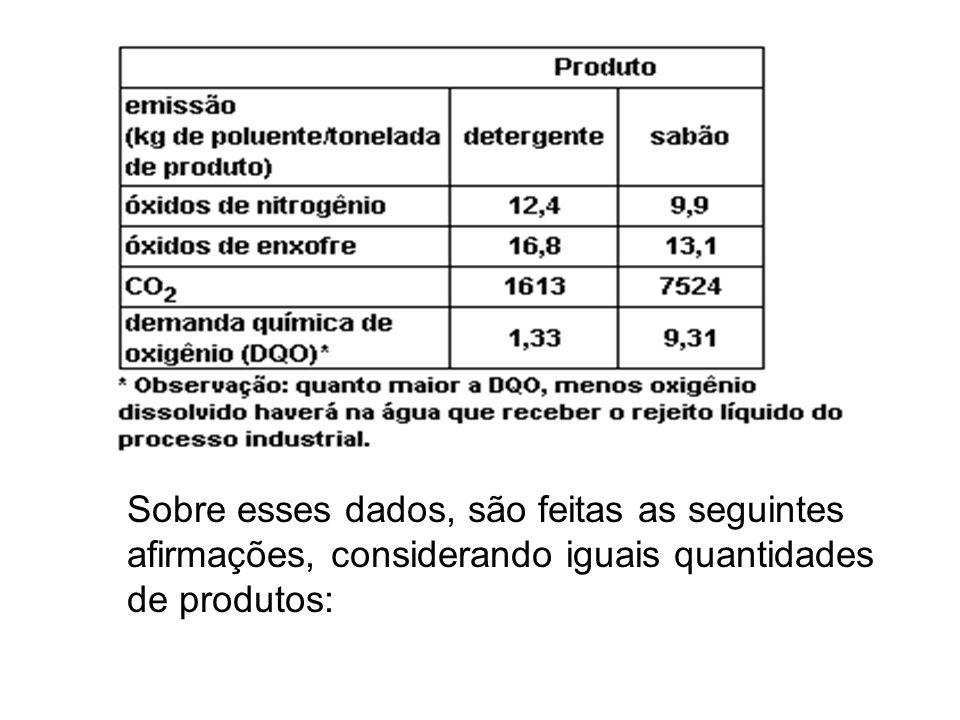 Sobre esses dados, são feitas as seguintes afirmações, considerando iguais quantidades de produtos:
