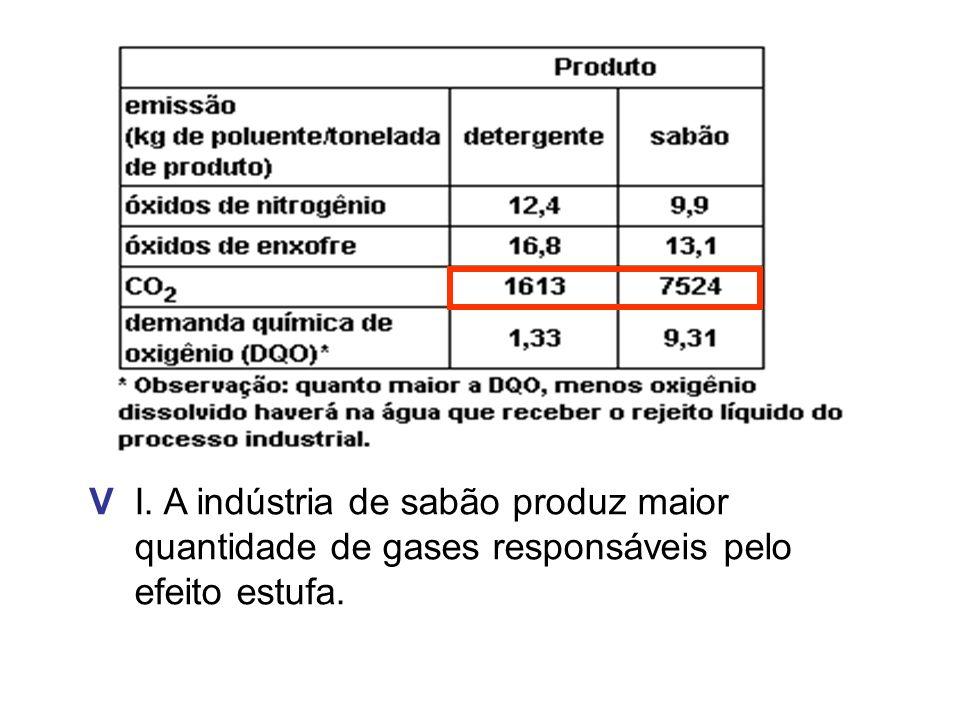 I. A indústria de sabão produz maior quantidade de gases responsáveis pelo efeito estufa. V