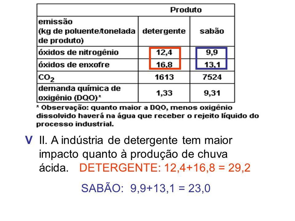 II. A indústria de detergente tem maior impacto quanto à produção de chuva ácida. DETERGENTE: 12,4+16,8 = 29,2 SABÃO: 9,9+13,1 = 23,0 V
