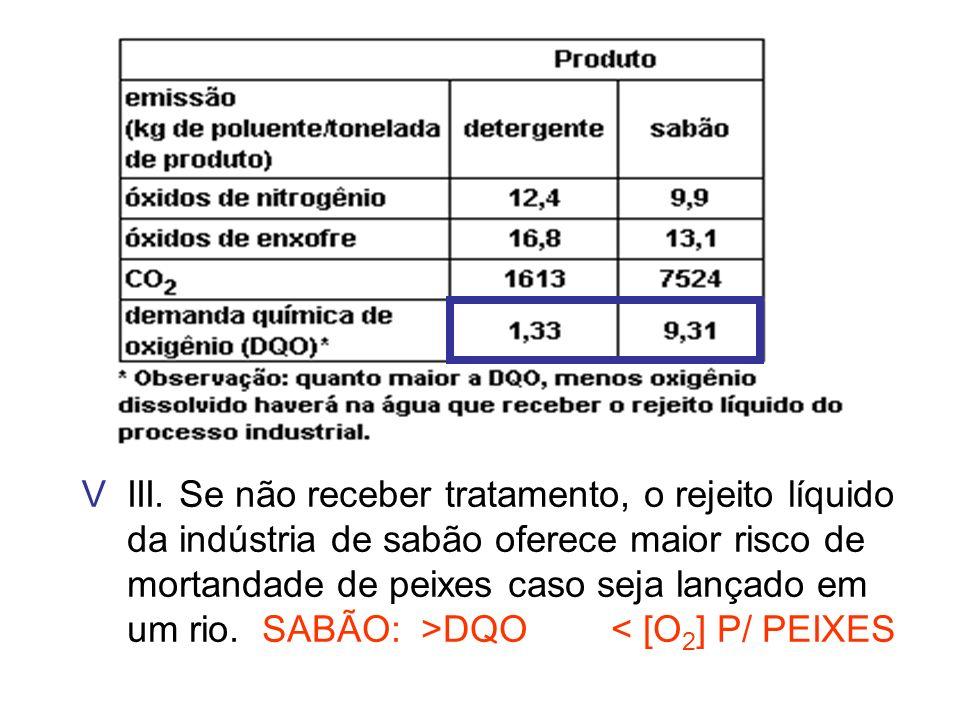 III. Se não receber tratamento, o rejeito líquido da indústria de sabão oferece maior risco de mortandade de peixes caso seja lançado em um rio. SABÃO