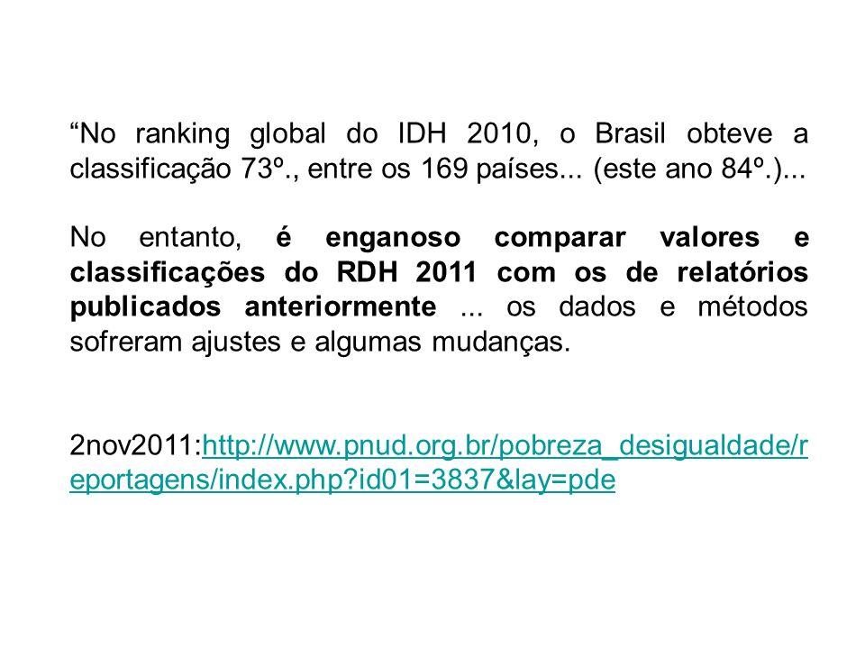 No ranking global do IDH 2010, o Brasil obteve a classificação 73º., entre os 169 países... (este ano 84º.)... No entanto, é enganoso comparar valores