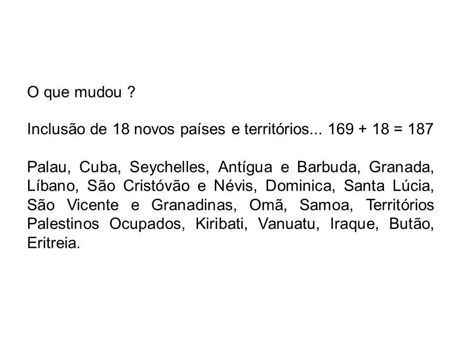 O que mudou ? Inclusão de 18 novos países e territórios... 169 + 18 = 187 Palau, Cuba, Seychelles, Antígua e Barbuda, Granada, Líbano, São Cristóvão e