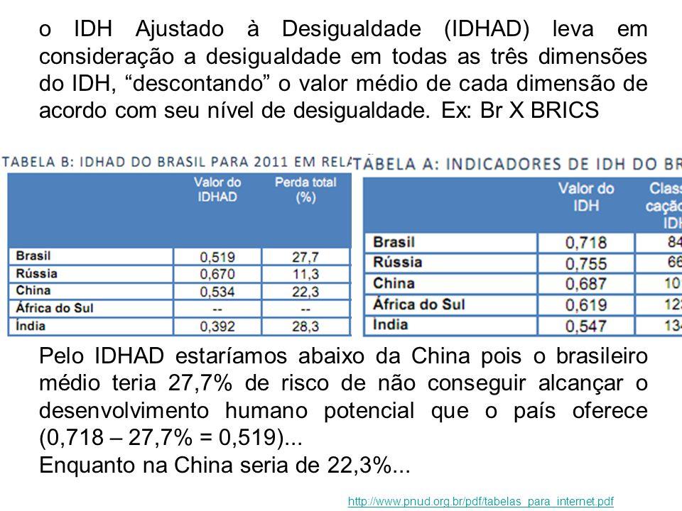 o IDH Ajustado à Desigualdade (IDHAD) leva em consideração a desigualdade em todas as três dimensões do IDH, descontando o valor médio de cada dimensã