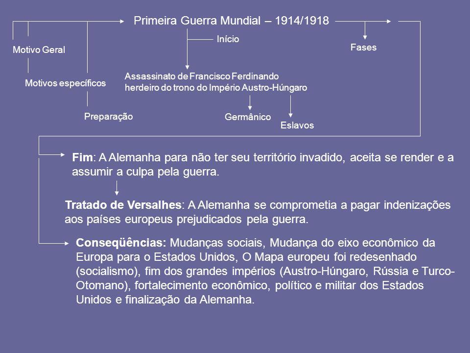 Primeira Guerra Mundial – 1914/1918 Motivo Geral Motivos específicos Preparação Assassinato de Francisco Ferdinando herdeiro do trono do Império Austr