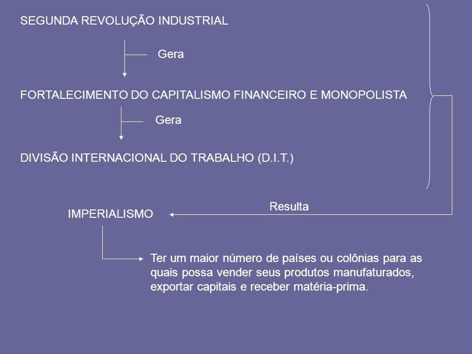 SEGUNDA REVOLUÇÃO INDUSTRIAL Gera FORTALECIMENTO DO CAPITALISMO FINANCEIRO E MONOPOLISTA Gera DIVISÃO INTERNACIONAL DO TRABALHO (D.I.T.) IMPERIALISMO
