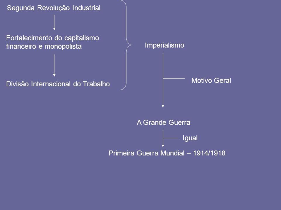 Segunda Revolução Industrial Fortalecimento do capitalismo financeiro e monopolista Divisão Internacional do Trabalho Imperialismo Motivo Geral A Gran