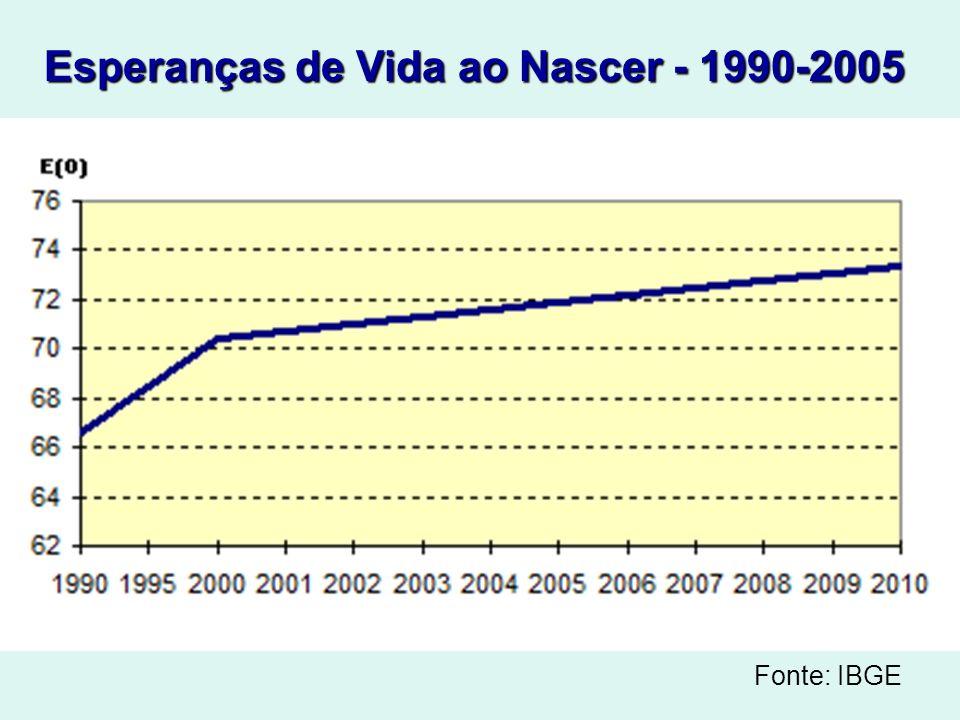Esperanças de Vida ao Nascer - 1990-2005 Fonte: IBGE