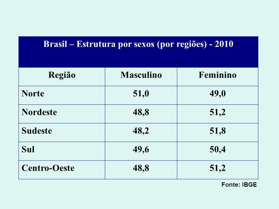 Brasil – Estrutura por sexos (por regiões) - 2010 RegiãoMasculinoFeminino Norte51,049,0 Nordeste48,851,2 Sudeste48,251,8 Sul49,650,4 Centro-Oeste48,85