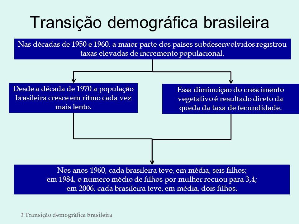 Transição demográfica brasileira Nas décadas de 1950 e 1960, a maior parte dos países subdesenvolvidos registrou taxas elevadas de incremento populaci