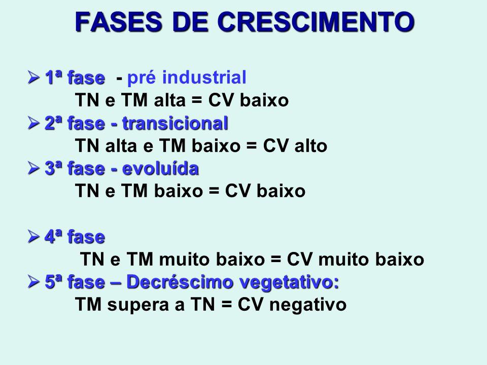 FASES DE CRESCIMENTO 1ª fase 1ª fase - pré industrial TN e TM alta = CV baixo 2ª fase - transicional 2ª fase - transicional TN alta e TM baixo = CV al