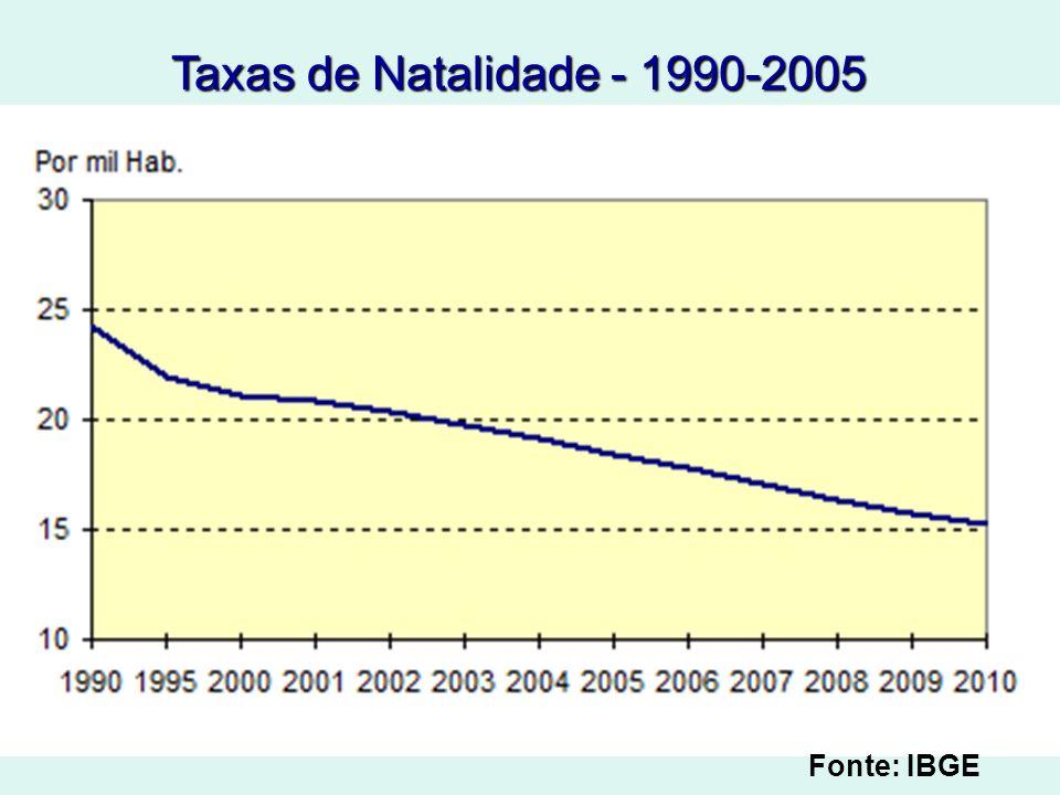 Taxas de Natalidade - 1990-2005 Fonte: IBGE